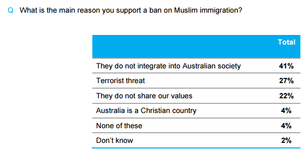 essential-poll-result-reasons-for-supporting-the-ban
