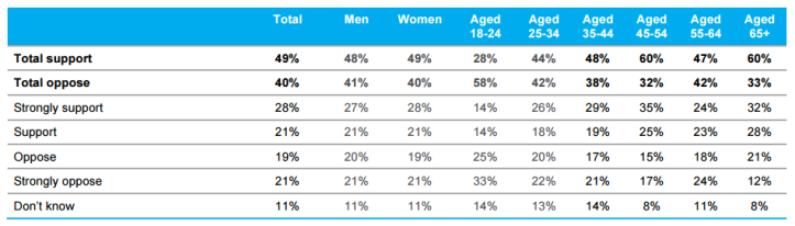 essential-poll-result-support-of-ban-on-muslim-immigration-per-gender-and-age-groups
