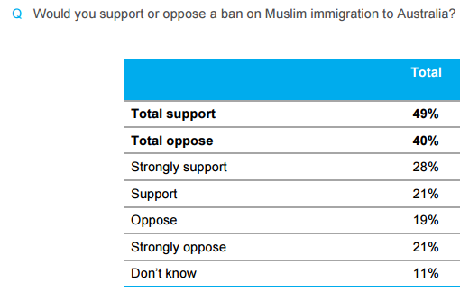 essential-poll-result-support-of-ban-on-muslim-immigration